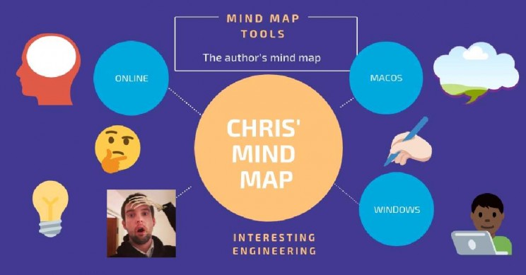 Mind Mapping Software Can Help You Achieve Your Targets